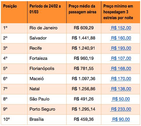 Rio é o destino mais buscado e mais barato para o Carnaval 1
