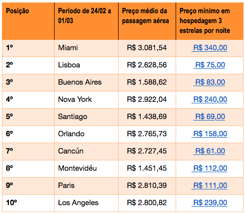 Rio é o destino mais buscado e mais barato para o Carnaval 2