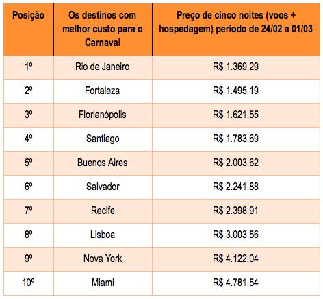 Rio é o destino mais buscado e mais barato para o Carnaval 3